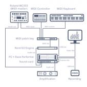 Rack Performer + Machines: Electronic moody jam - physical setup