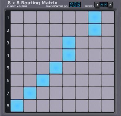 8x8 Matrix Router